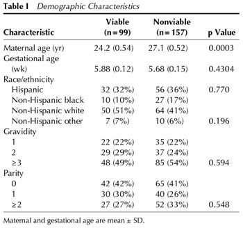 beta hcg levels by gestational age